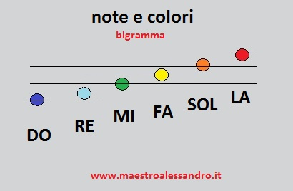 6 note colorate bigramma