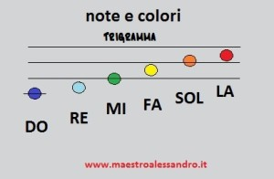 6 note colorate trigramma