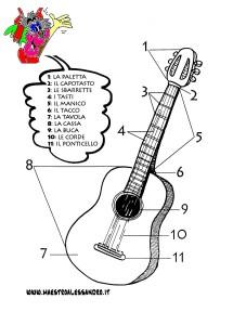 chitarra caratteristiche