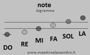 6 note bigramma