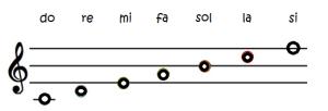 7 note trigramma